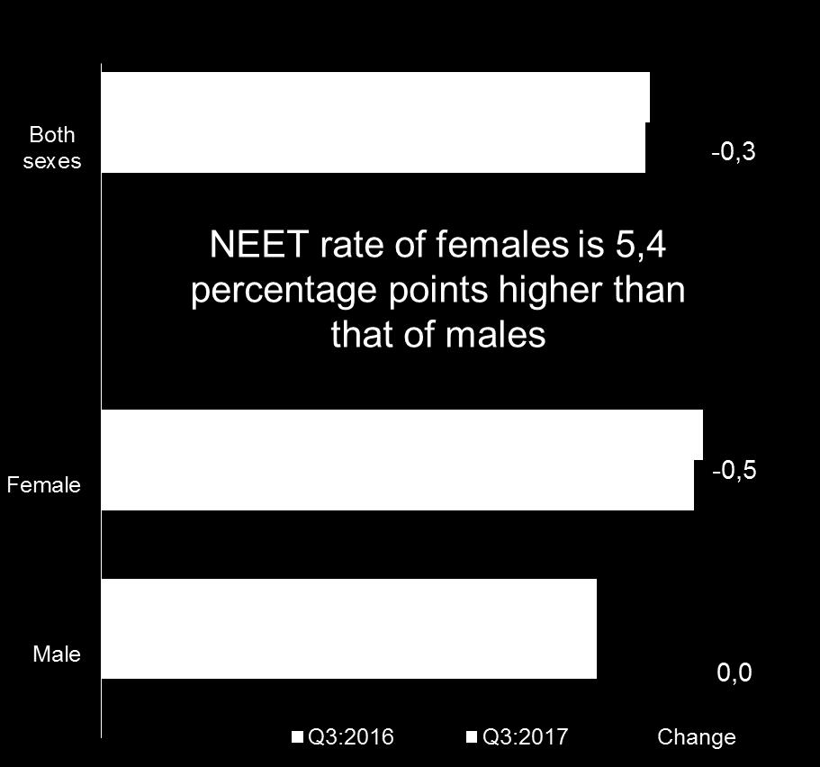 NEET (15-24 years) by sex Of the 10,3 million young people aged 15-24, 3,1 million were NEET which is