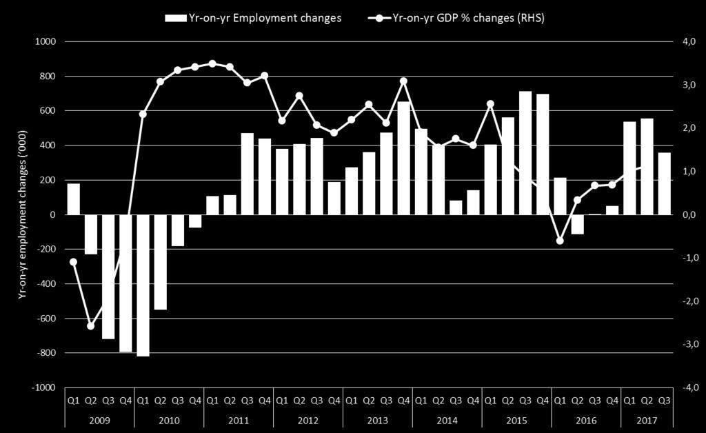 Year-on-year employment changes vs GDP growth