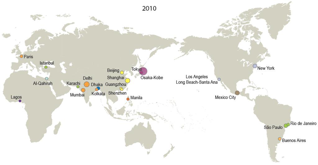 Unique feature 3: many megacities Megacities, 2010 ASIA: 12/23 Note: The circles indicate population sizes ranging from (10 million) to (39 million).
