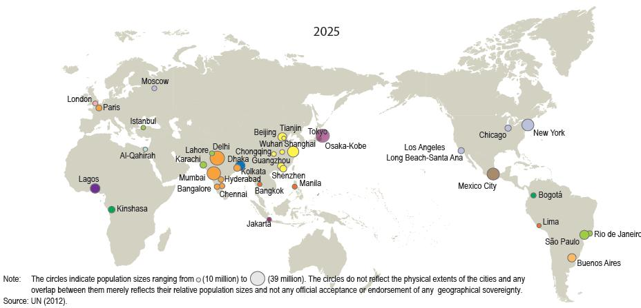 thus more and bigger megacities are emerging Megacities, 2025 ASIA: 21/37 Note: The circles indicate population sizes ranging from (10 million) to (39 million).