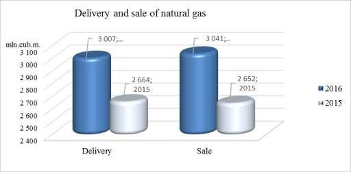 Bulgargaz EAD Annual Management report for 2016 During the reporting period, deliveries totalled to 3 007 mln.m 3 natural gas (2015: 2 664 mln. m 3 ), which is an increase of 343 mln.m 3 or 12.88%.
