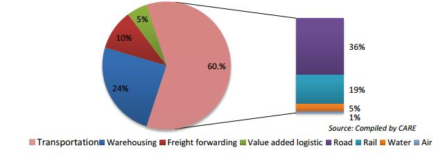 INDUSTRY STRUCTURE The Indian logistics sector is primarily categorized into four segments comprising: 1. Transportation (rail, road, air, water-ways) 2.