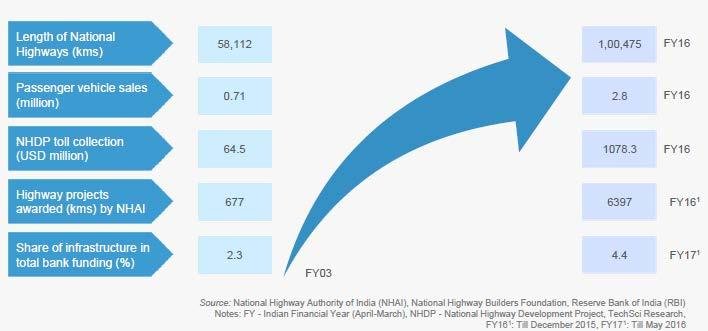 (Source: ibef.org May 2017) Indian road network is second largest in the world with 33 lakh Km. About 65% of freight and 80% passenger traffic is carried by the roads.