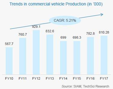 RISING VEHICULAR TRAFFIC KEY FACTOR FOR EXPANSION OF ROADWAYS Sales of passenger vehicles increased at a CAGR of 9.