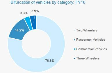 (Source: Indian Logistics Industry gaining the traction Report for August, 2016 by CARE Ratings) Government Initiatives A total of 6,604 km out of the 15,000 km of target set for national highways in