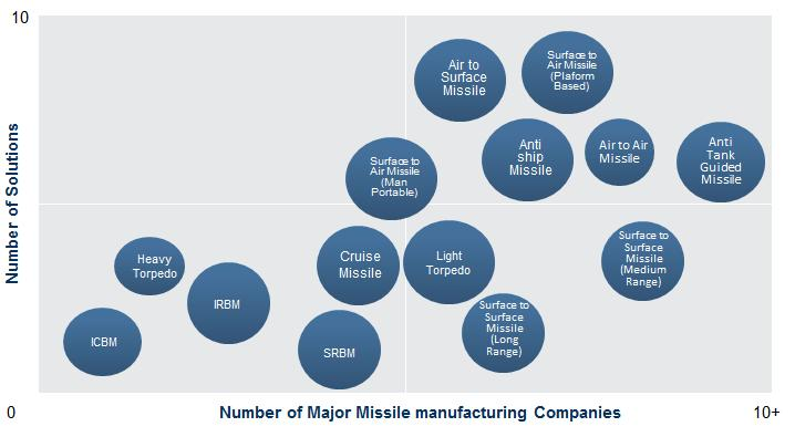 Guided Missile & Torpedo Market, Companies and Solutions Source: Frost & Sullivan Within the tactical missile segment, ATGMs is the most competitive segment with majority of the companies having at