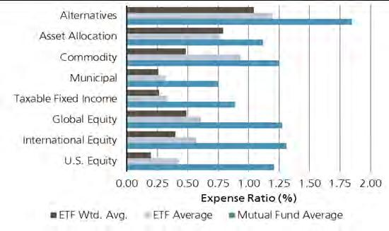 Advantages & Disadvantages of ETFs Advantages Diversification and transparency: ETFs enable investors to obtain diversified exposure to various market classes in a low cost, liquid manner.