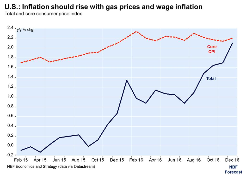 A return to normal of the latter combined with above seasonal gasoline prices should help limit the decline in the CPI to just 0.