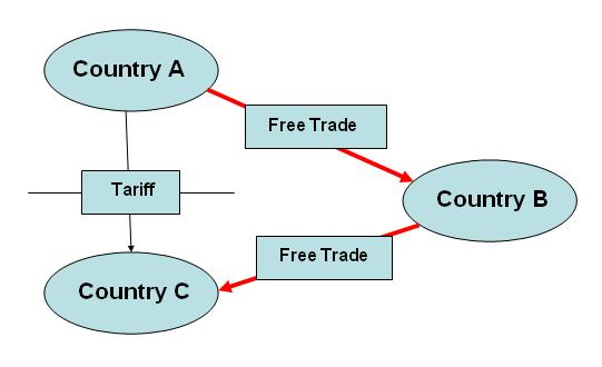 2.3.3 THE ECONOMIC RATIONALE OF PREFERENTIAL RULES OF ORIGIN Preferential rules of origin in free trade agreements define certain transformation requirements which have to be fulfilled in the