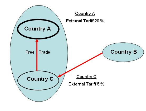 The rationale for preferential rules of origin in free trade agreements is to ensure that concessionary market access is limited to the beneficiary parties of a free trade agreement, i.e. that only goods originating in participating countries of a free trade agreement will enjoy preferential treatment.