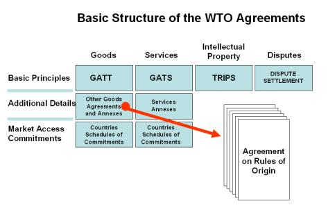 2.6 WTO AGREEMENT ON RULES OF ORIGIN The WTO Agreement on Rules of Origin is part of Annex 1 A to the Agreement establishing the World Trade Organization.