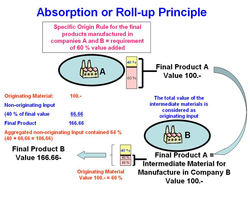 The example illustrates how the absorption or roll-up principle works: A product produced in company A fulfils the origin criterion which requires that 60 % of the value of the product be added in