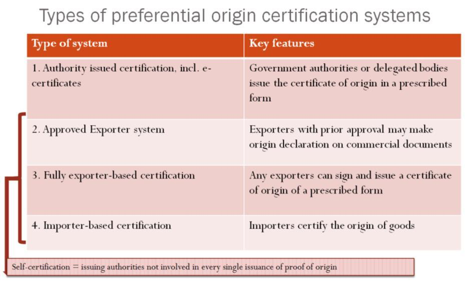 Certification of origin involving the competent authority of the exporting country In order to have a certificate of origin issued by a competent authority, the exporter must submit an application