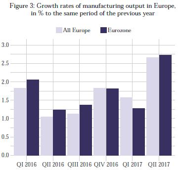 The disaggregated data points to continued improvement in the already healthy economic momentum of leading Eurozone economies with growth figures of 2.9 per cent in Germany and Italy, and 2.