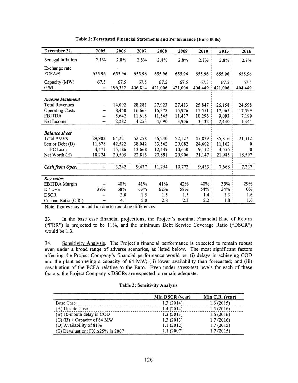 2013 4,556 2016 Table 2: Forecasted Financial Statements and Performance (Euro 000s) December 31, 2005 2006 2007 2008 2009 2010 ~ ~ Senegal inflation 2.1% 2.8% 2.8% 2.8% 2.8% 2.8% j 2.8% i 2.