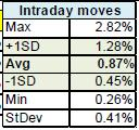6. Intraday Moves: This table describes the behavior of the intraday market's intraday range defined as: o Range equals the difference between today's High and today's Low (H-L) o We do this by