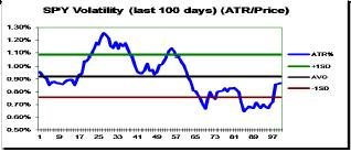 "11. Volatility Statistic: 180 day time series of the ""VolStat"" or Volatility Statistic of SPY is computed by comparing the ATR % (14) today to the"
