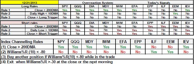 markets are more favorable for the long side o This is one half of the market classification system (see note 1) 12.