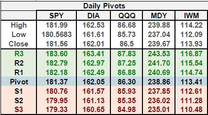 trending o Readings >25 are strongly trending o It is rare for SPY to maintain an ADX (14) >35 13.