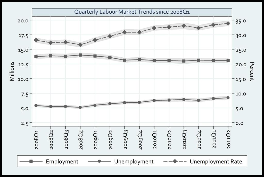 Recent Labour Market Trends Figure 1: Quarterly Estimates of Labour Market Aggregates By mid-2010, the South African economy had emerged from the recession, recording rates of economic growth not