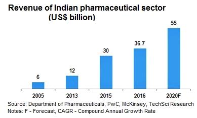 With 70 per cent of market share (in terms of revenues), generic drugs form the largest segment of the Indian pharmaceutical sector.