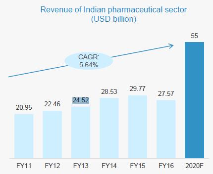 INDIA PHARMA SECTOR REVENUES TRENDING NORTH The Indian pharmaceuticals market witnessed growth at a CAGR of 5.64 per cent, during 2011-16, with the market increasing from USD20.