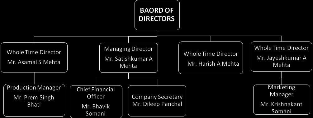 Directors of the Company may be deemed to be interested to the extent of fees, if any, payable to them for attending meetings of the Board or a Committee thereof as well as to the extent of other