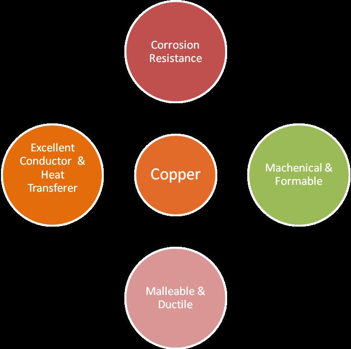 Crystal Structure Face-Centered Cubic Properties of Copper But copper s benefits extend beyond mechanical characteristics: Copper is essential to the health of plants, animal and humans.