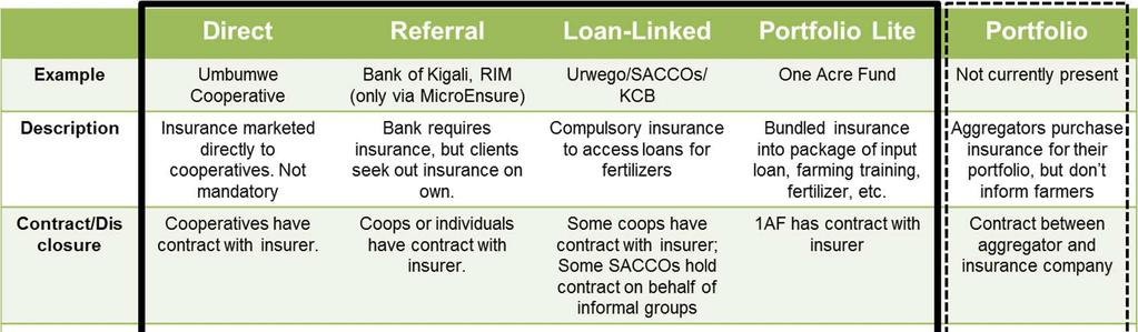 Based on conversations with Kilimo Salama Rwanda and MicroEnsure as well as a number of the various organisations who are purchasing or linked to the insurance in Rwanda, five distinct models were