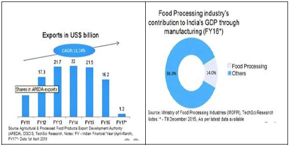 Background of Indian Food Processing Industry The Indian food industry is poised for huge growth, increasing its contribution to world food trade every year.