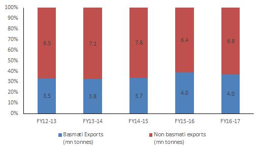 statistics, Industry, CRISIL Research Rice exports showing signs of improvement in 2017-18 During 2016-17, both basmati and non-basmati exports were lower (in value terms) as the key importing