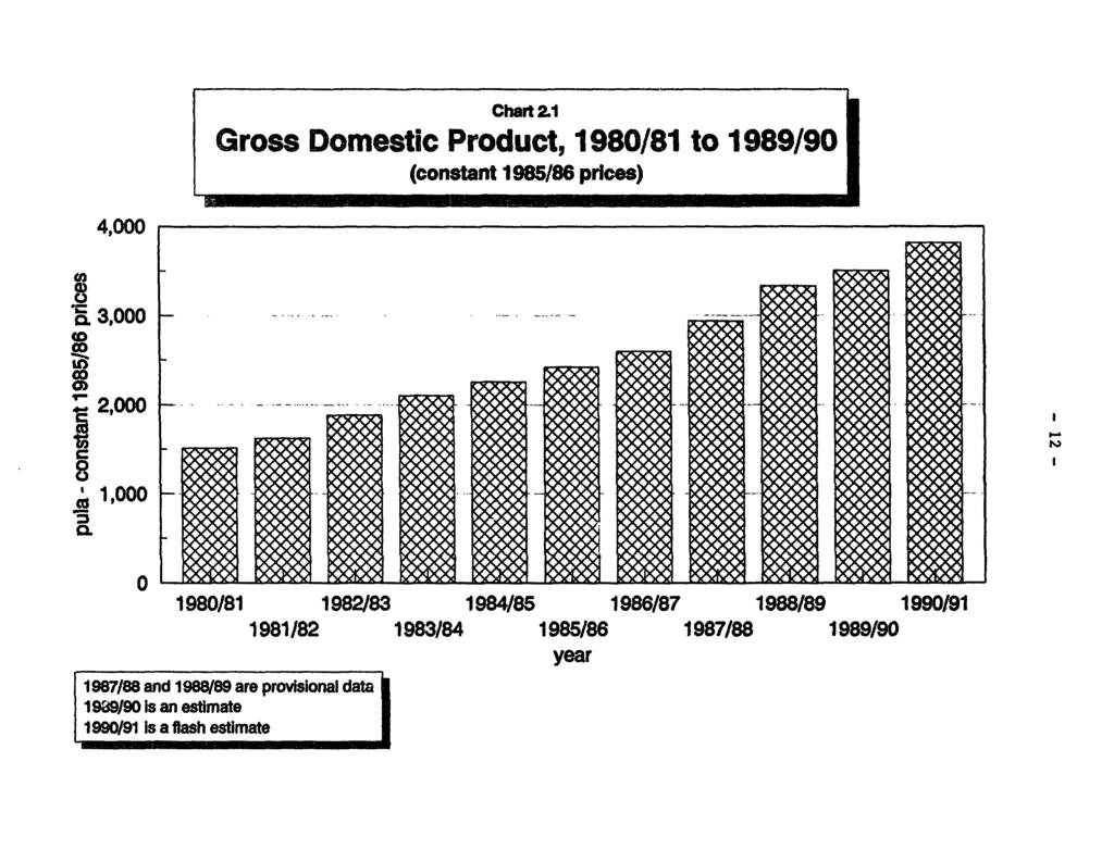 Chart 21 Gross Domestic Product, 1980/81 to 1989/90 (constant 1985/86 prices) 4,000 3000 *&aooo to 1980/81 1982/83 1984/85 1986/87 1988/89