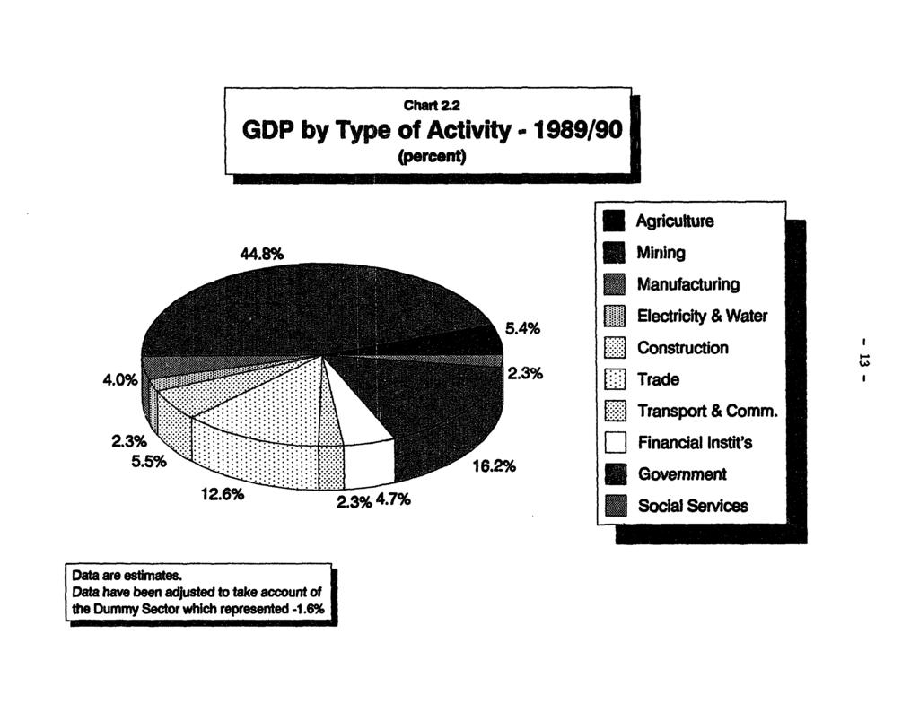 Chr 22 GDP by Type of Activity - 1989/90 (percent) m~~~~~~~~~~~ * Agriculture 44.896 * Mining Manufacturing s. 54% S EIectlicity & Water ] lrconstruction 4.0% [x E2 Trade & Comm.
