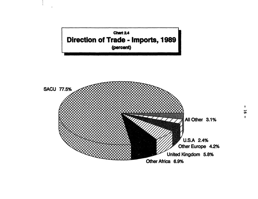 Cllft 2.4 Direction of Trade - Imports, 1989 SACU 775;g All Other 3.