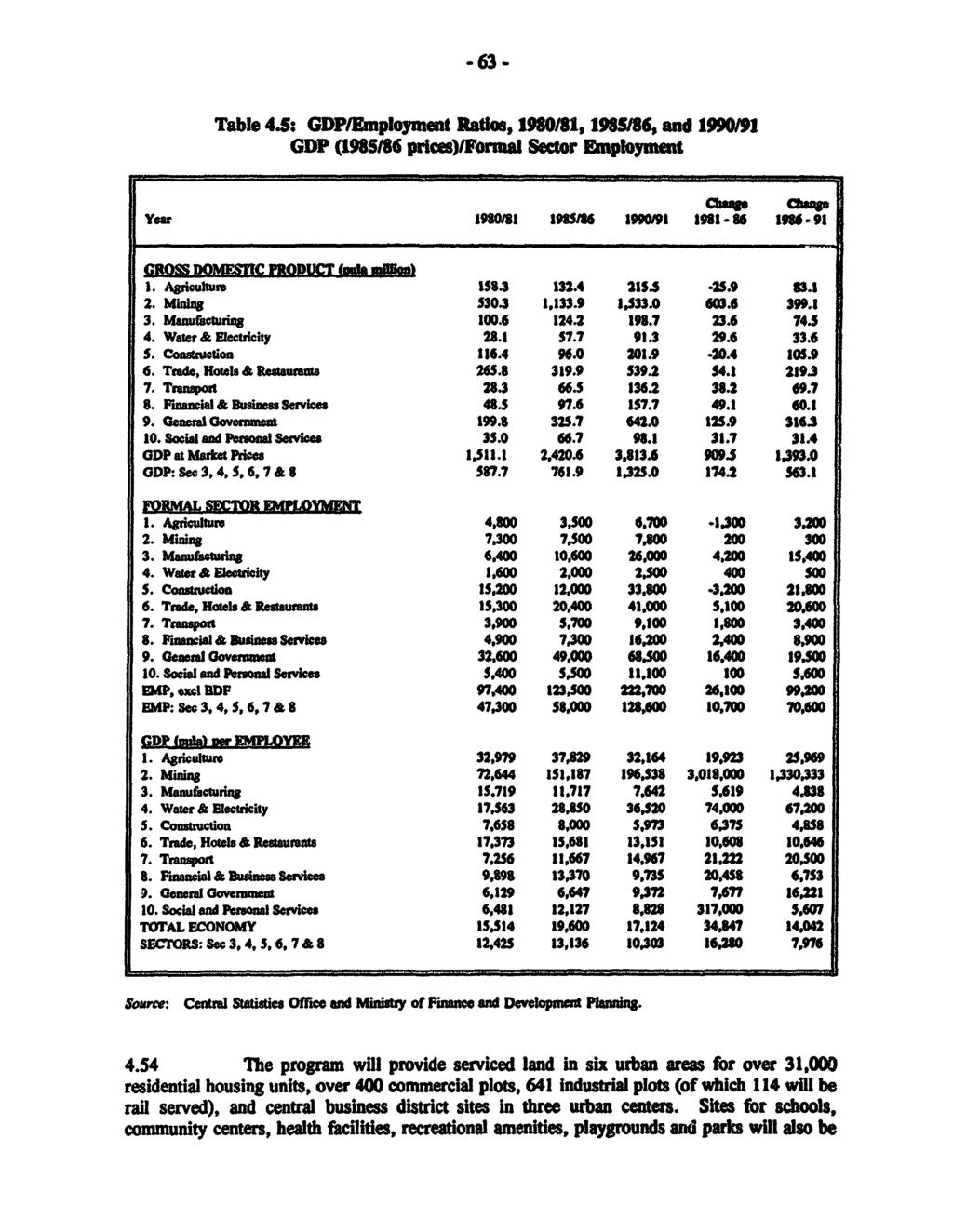 -63 - Table 4.: GDPEunployment Ratios, 1980/81, 19MI6, and 1990I/1 GDP (1985186 prices)/forial Sector Enploymt 2, Mining530.3 1_133.9 -,533.0 60'.6 399.1 3. Manurfauing 100.6 124.2 198.7 23.6 t74.s 4.