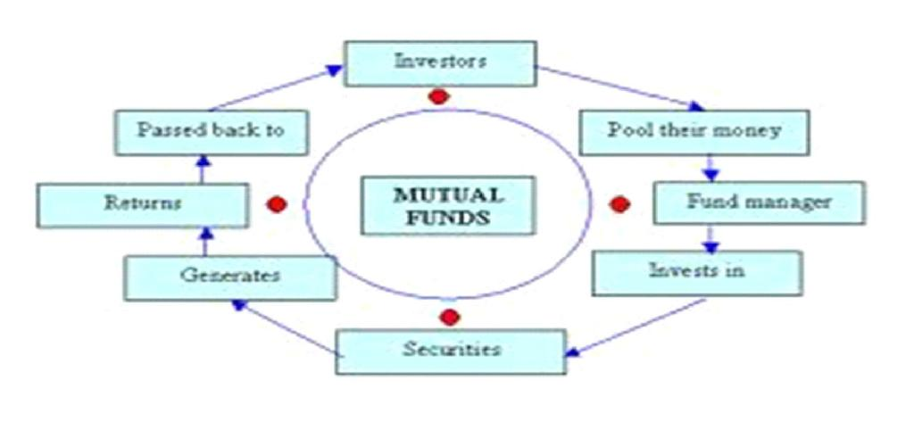 Mutual Funds 205 professiona lly ma na ged ba sket of securities a t a rela tively low cost. The flow chart below describes broa dly the working of a mutua l fund.