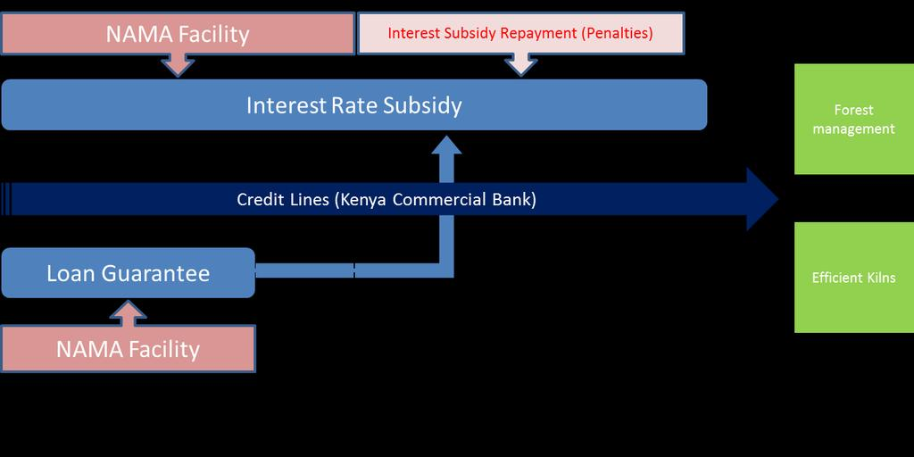 Non-compliance will result into repayment of the entire interest rate subsidy after the repayment of the loan principal and the subsidized interest rate.