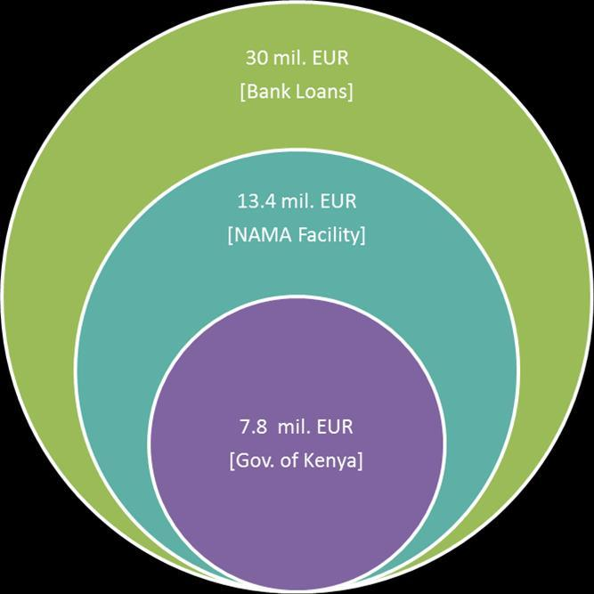 Figure 3: Financial Ambition The NAMA Facility will also provide 3 million EUR for the establishment of the national certification and labelling system in Kenya which will be matched with 7 million