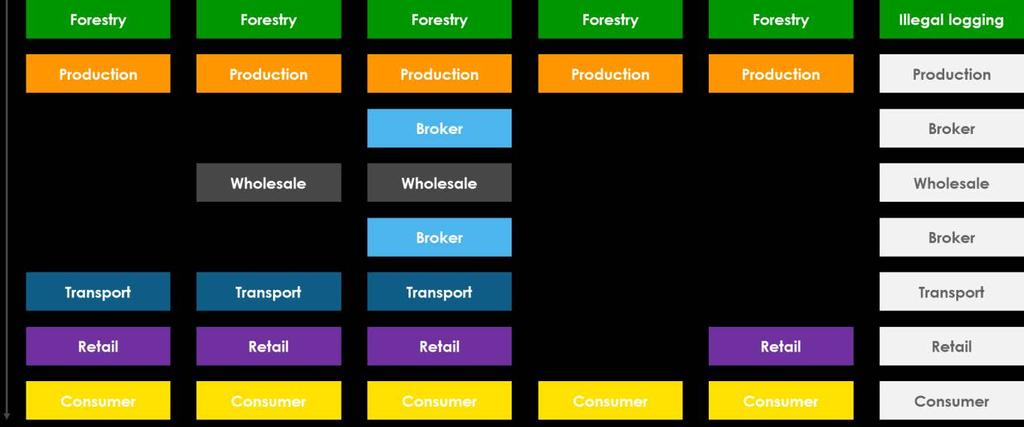 production and consumption. (CAMCO, 2013) describes five different value chains from production to consumption. These are presented graphically as the first five chains in the figure beow. 1.