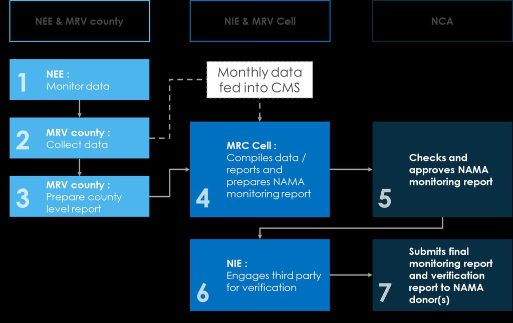 the NIE offices. The process of data collection and reporting will follow the following sequence (Figure 9-2). 1.
