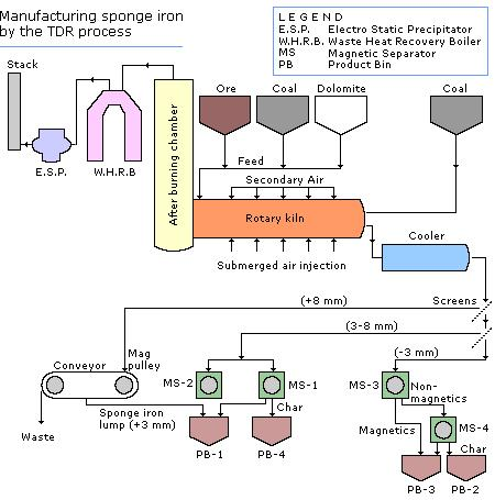 PROCESS FLOW FOR MANUFACTURING SPONGE IRON Advantages of Sponge Iron in Steel Making The traditional raw material for Induction Furnace (IF) as well as Electric Arc Furnace (EAF) is Ferrous Scrap.