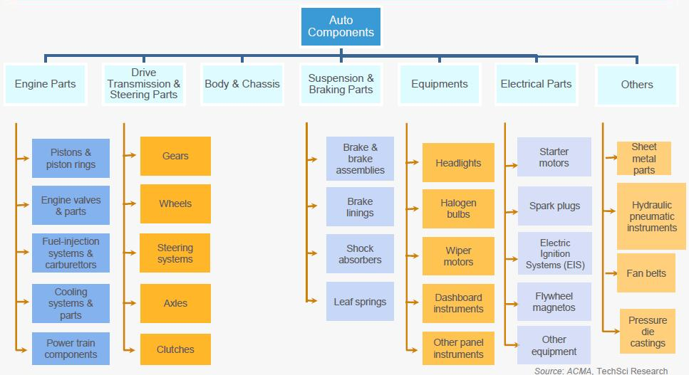 THE AUTO COMPONENTS MARKET IS SPLIT INTO SIX PRODUCT SEGMENTS: (Source: Auto Components Industry in India, India Brand Equity Foundation www.ibef.