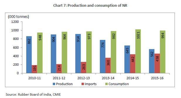 In 2015-16, India s annual production stood at 23,960,940 vehicles (including passenger vehicles, commercial vehicles, three wheelers, two wheelers and quadricycle) as against 23,358,047 in 2014-15,