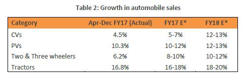OUTLOOK OF THE AUTOMOBILE INDUSTRY Tyre OEM segment is expected to witness growth in 2016-17 largely driven by the buoyancy witnessed in automobile sales.
