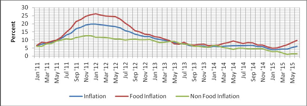 recorded in December 2014 surpasses the medium term target of 5.0 percent. However, in June 2015 the inflation rose to 6.1 while food and non food inflation was 9.9 and 1.4 percent respectively.