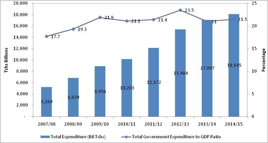 Figure 2.5: Government Expenditure (TShs.