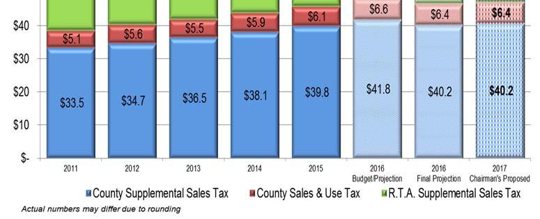 FY2016 Sales tax revenue collected in the General Fund (net of a $2.1 million annual set aside for Drainage debt service) is currently projected at $96.4 million. This includes $49.