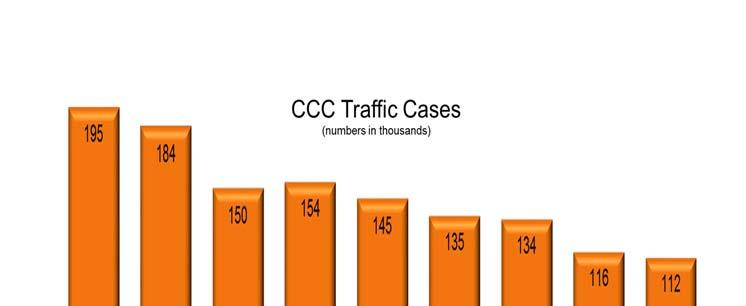 REVENUE DISCUSSION MAJOR REVENUE CATEGORIES (Cont.) Traffic violation cases (not including DUIs) comprise about 85% of criminal cases filed with the 18 th Circuit Court.