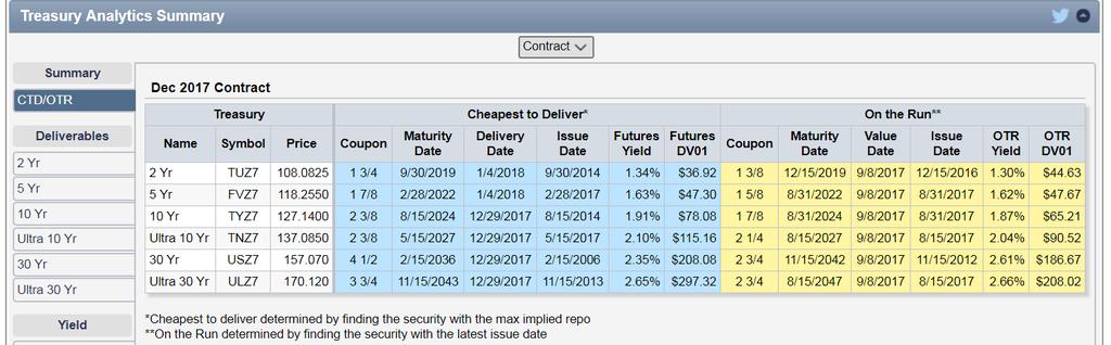 Treasury Futures Analytical Tools available on CMEGroup.com http://www.cmegroup.