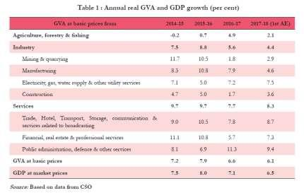 From a low of 5.5 per cent in 2012-13, growth in GDP steadily improved for 3 years and peaked in 2015-16, particularly in fourth quarter (Q4) when it printed 9.